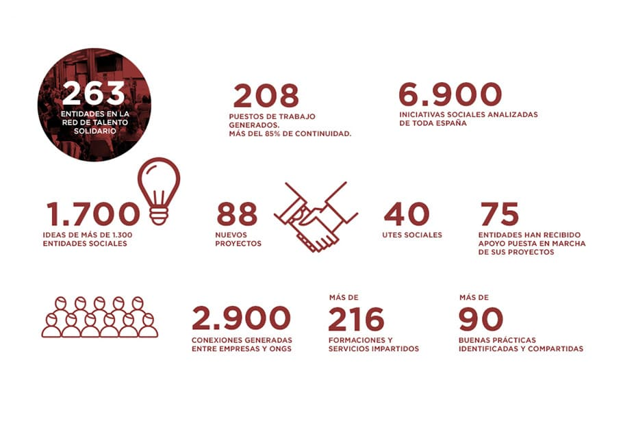 Impacto del Programa Talento Solidario
